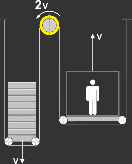 Basic information about lifts | GMV Poland