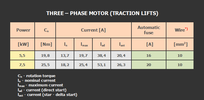 Three – phase motor (traction lift)